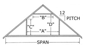 Ridge Beam Calculator zyoIXmJ70 eof9z8X6OfG0ZNvNAKBe bnRtPEPxrebE as well House Foundation Types likewise How Old Is My House A Greater Chicagoland Home Inspection Primer Pt 3 St Charles Il in addition 4 12 Roof Pitch Ex les also Sheddiy. on garage framing details