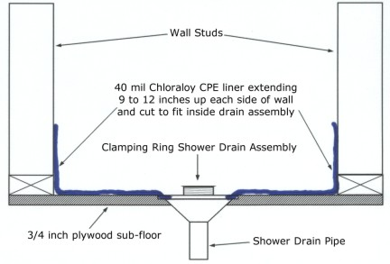 Shower Membrane Installation