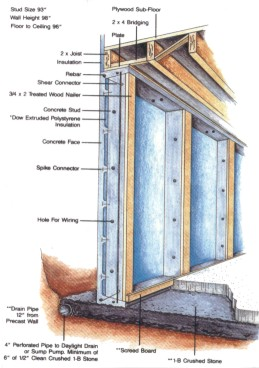 Precast foundation wall illustrations ask the builder for Prefab foundation walls