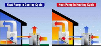 A heat pump is not much different than a car with a transmission. You can go forward or reverse in a car. Flip the switch at your thermostat and the same thing happens within the heat pump.