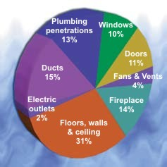 How Does the Air Escape? Graphic courtesy of U.S. Department of Energy. From their <em>Energy Savers Tips on Saving Energy & Money at Home</em>.