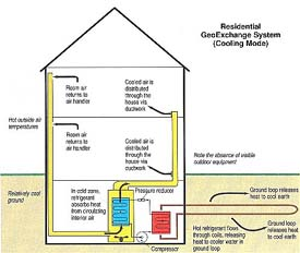 geothermal heat pump diagrams ask the builder rh askthebuilder com Geothermal Heating and Cooling Diagram Geothermal Energy