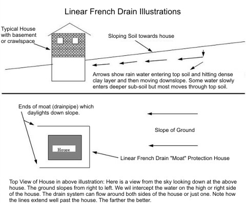 Linear French Drain Illustration Ask The Builder