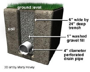 Remember, the holes in the perforated pipe point down. If they point up, they get clogged by pieces of gravel.